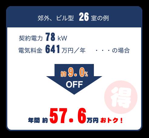 電気料金低減例(郊外、ビル型、26室)